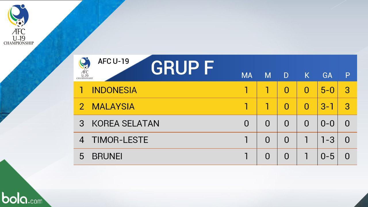 Klasemen Kualifikasi Piala Asia U 19 Indonesia Di Puncak Indonesia Bola Com