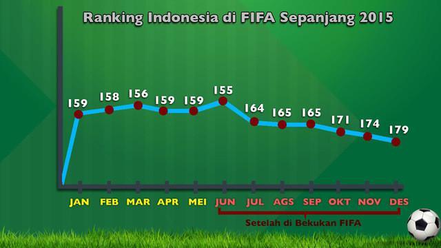 Video diagram ranking Indonesia di FIFA sepanjang tahun 2015 sejak PSSI dibekukan. Bahkan Indonesia masih kalah dari Timor Leste yang berada di peringkat 170.