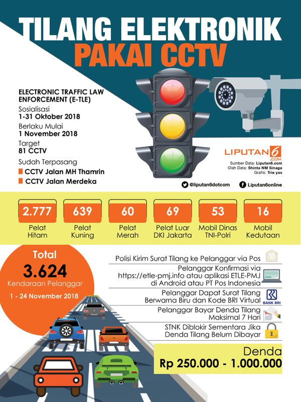Infografis Tilang Elektronik (Liputan6.com/Triyasni)