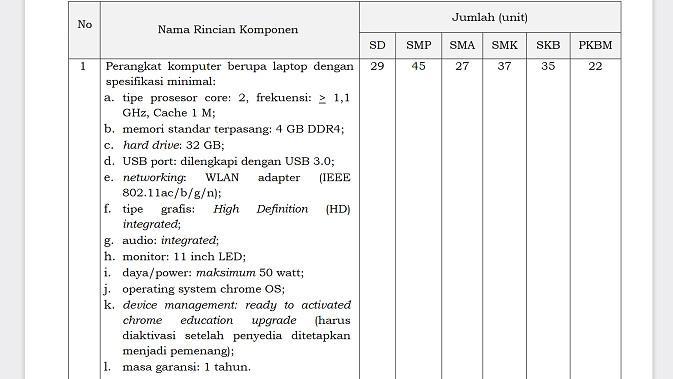 Spesifikasi laptop yang disyarakatn Kemdikbudristek untuk mendukung digitalisasi pendidikan (sumber: Kemdikbudristek)