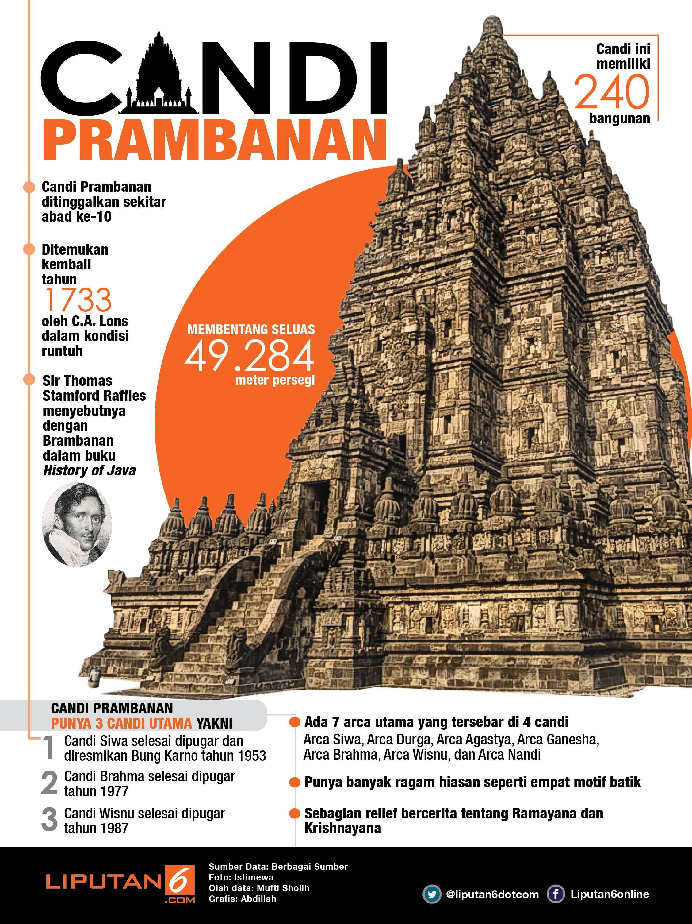 Infografis Candi Prambanan (Liputan6.com/Abdillah)