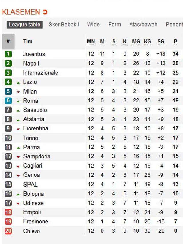 Klasemen Liga Italia Serie A