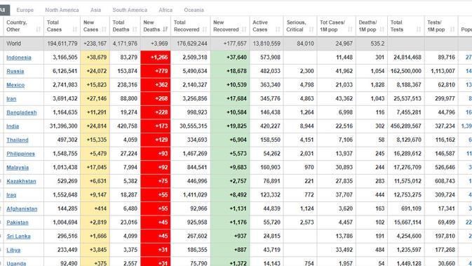 Indonesia menempati posisi pertama soal jumlah penambahan angka kematian akibat COVID-19, berdasarkan data pada Minggu 25 Juli 2021 ((Sumber: www.worldometers.info)
