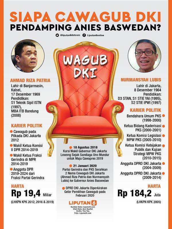 Infografis Siapa Cawagub DKI Pendamping Anies Baswedan? (Liputan6.com/Triyasni)