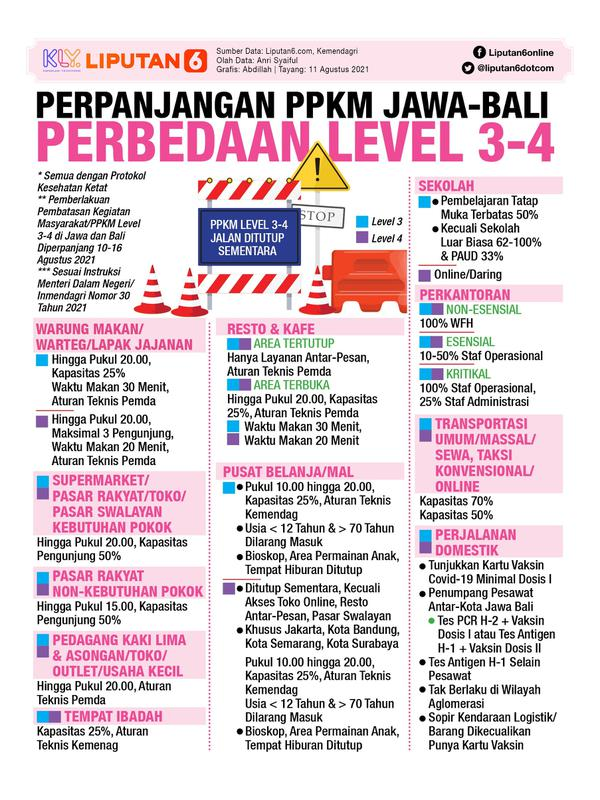 Infografis PPKM Diperpanjang, Perbedaan Level 3-4 di Jawa-Bali. (Liputan6.com/Abdillah)