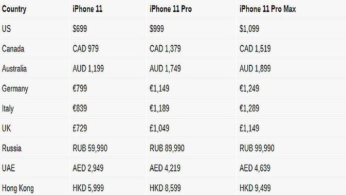 Harga trio iPhone 11 (screenshot via GSM Arena)
