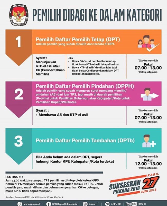 Pemilih dibagi ke dalam sekian kategori/copyright KPU Republik Indonesia