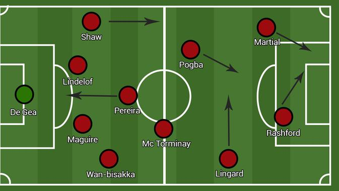 Formasi Manchester United - Counter Attack 4-3-3 (Bola.com/Adreanus Titus/Faris Kholid)