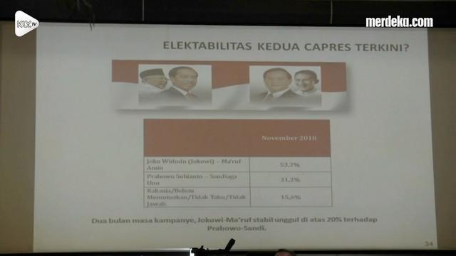 Lembaga Survei Indonesia Denny JA mencatat elektabilitas Jokowi-Ma'ruf masih tinggi. Publik menilai positif kinerja pemerintah di bidang ekonomi.