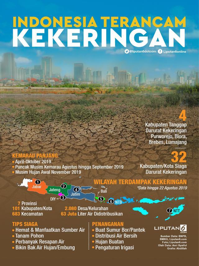 Infografis Kemarau Panjang, Indonesia Terancam Kekeringan