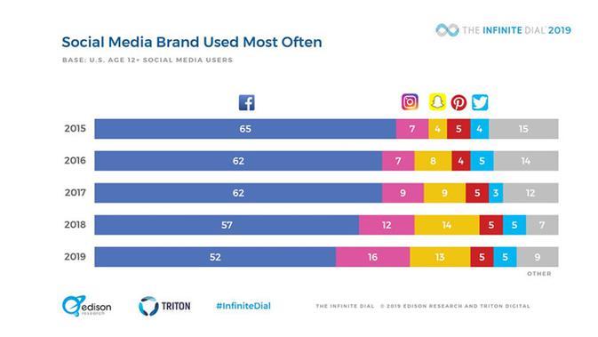 Riset yang menyebut Facebook kehilangan banyak pengguna, sementara jumlah pengguna Instagram juga melonjak (Foto: Android Authority)