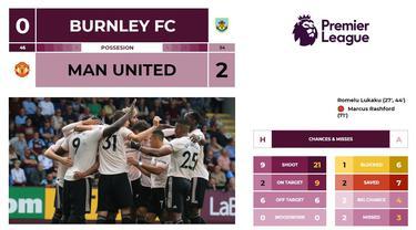 Hasil dan Statistik Liga Inggris Pekan ke-4: Burnley FC 0 - 2 Manchester United (Cover) (AFP/Lindsey Parnaby)