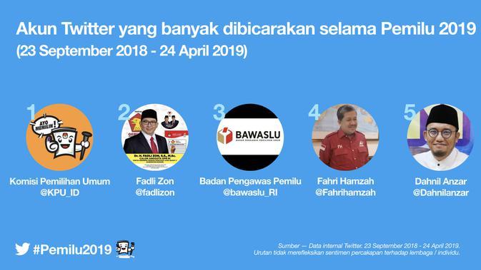 Akun Twitter paling populer di Pemilu 2019.Dok: Twitter