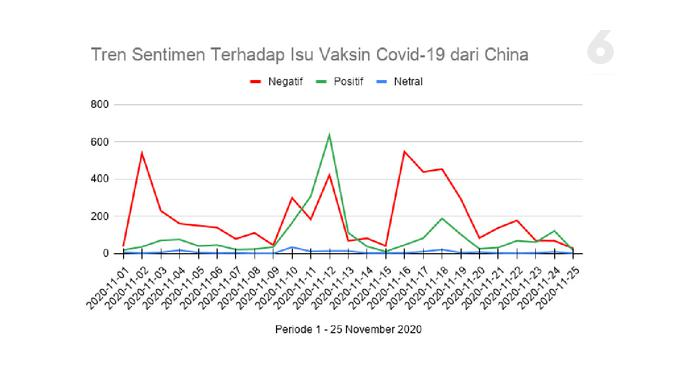 Tren Sentimen Terhadap Isu Vaksin Covid-19 dari China. Data: Drone Emprit Academic, Supported by Universitas Islam Indonesia. Grafik: Liputan6.com/Mochamad Wahyu Hidayat