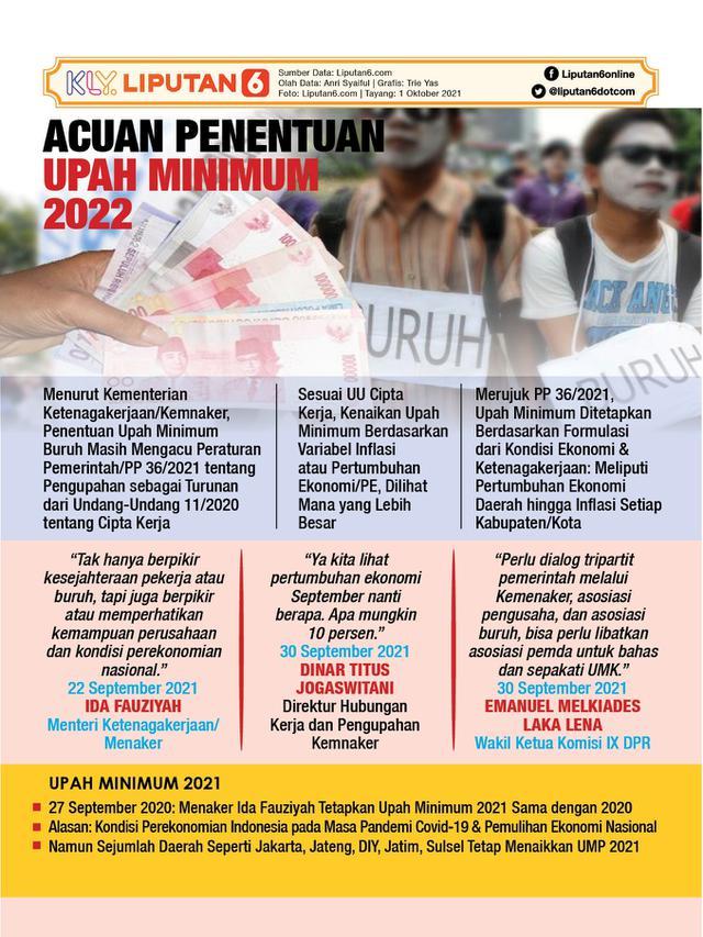 Infografis Acuan Penentuan Upah Minimum 2022. (Liputan6.com/Trieyasni)