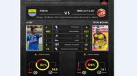 Final Piala Presiden menghadirkan duel kapten tangguh dari kedua klub. Atep di kubu Persib dan Titus Bonai di kubu Sriwijaya FC.
