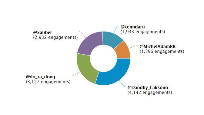 Top Influencers Topik Omnibus Law di Twitter. Kredit: Drone Emprit Academic via Universitas Islam Indonesia