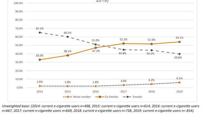 Hasil riset pengguna vape oleh Action on Smoking and Health (ASH) Inggris.