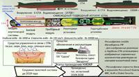 Persenjataan nuklir Rusia (Supplied, Kementerian Pertahanan Rusia)