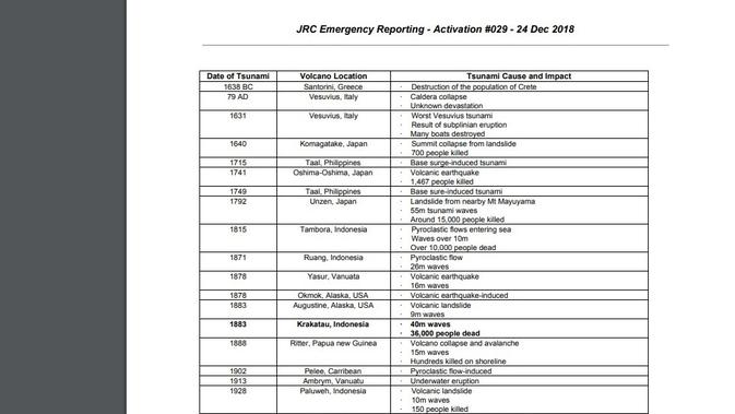 Daftar gunung pemicu tsunami di dunia (Credit: European Commision's Joint Research Centre)