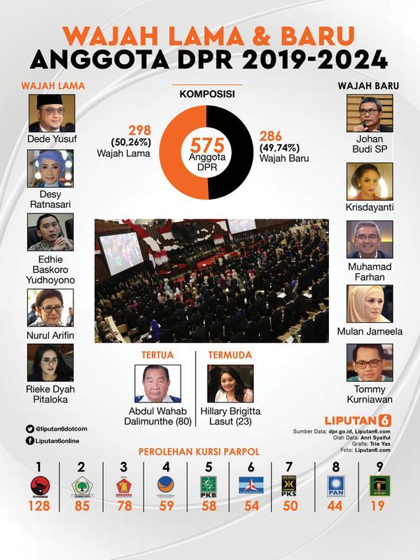 Infografis Wajah Lama dan Baru Anggota DPR 2019-2024. (Liputan6.com/Triyasni)