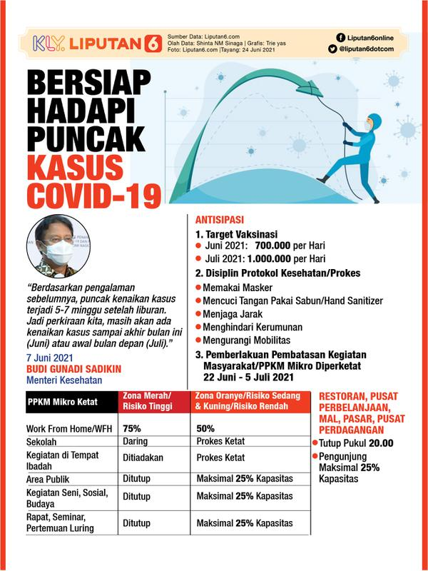 Infografis Bersiap Hadapi Puncak Kasus Covid-19 (Liputan6.com/Triyasni)