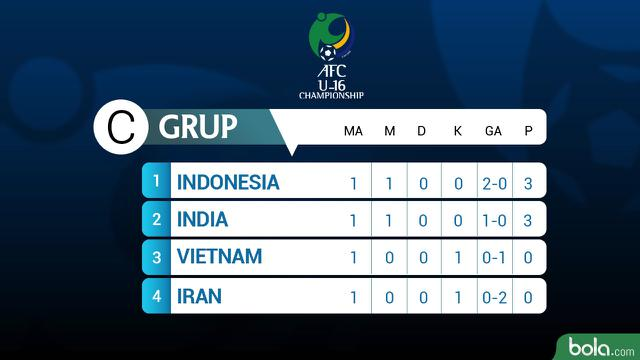 Timnas U-16 Vs Vietnam di Piala AFC 2018, Siaran Langsung Malam Ini