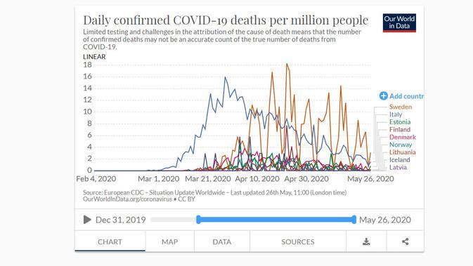 Kasus kematian harian di Swedia tampak sudah melewati Italia, dan tertinggi di Eropa Utara. Dok: Our World in Data