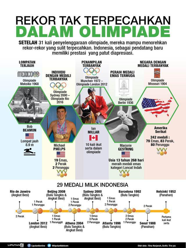 Infografis Rekor dalam Olimpiade (Liputan6.com/Triyasni)