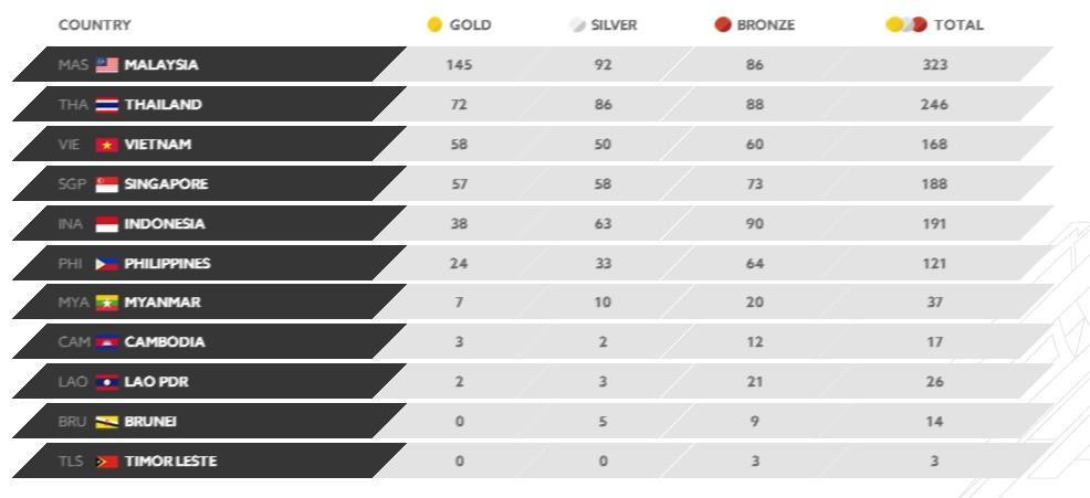 Klasemen akhir medali SEA Games 2017. (kualalumpur2017.com)