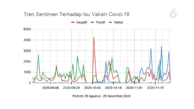 Tren Sentimen Terhadap Isu Vaksin Covid-19. Data: Drone Emprit Academic, Supported by Universitas Islam Indonesia. Grafik: Liputan6.com/Mochamad Wahyu Hidayat