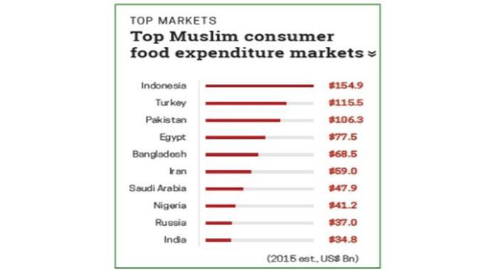 Indonesia merupakan pengonsumsi produk makanan halal terbesar di dunia pada 2015 (Sumber: Pew Research Center)
