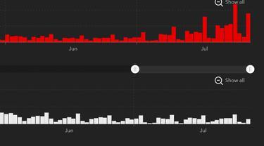 Grafik kasus harian (merah) dan kematian (putih) akibat COVID-19 di AS per Rabu (28/7/2021).