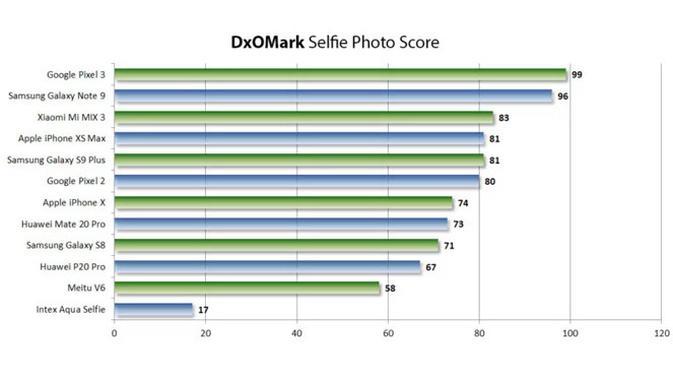 Skor kamera selfie smartphone untuk hasil foto. Dok: DxOMark