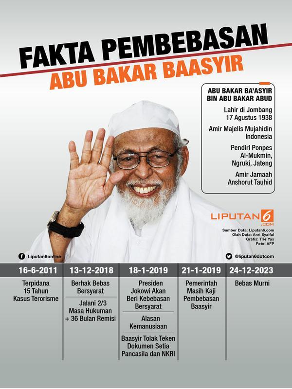 Infografis Fakta-Fakta Pembebasan Abu Bakar Baasyir. (Liputan6.com/Triyasni)
