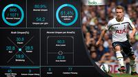 Statistik Christian Eriksen (bola.com/Rudi Riana)