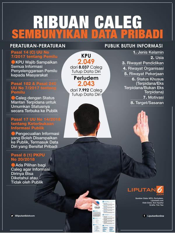 Infografis Ribuan Caleg Sembunyikan Data Pribadi. (Liputan6.com/Triyasni)