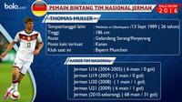 Statistik penampilan Thomas Muller bersama Timnas Jerman.  (Bola.com)