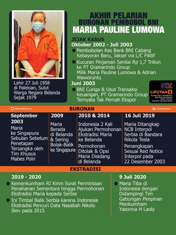 Infografis Akhir Pelarian Buronan Pembobol BNI Maria Pauline Lumowa. (Liputan6.com/Trieyasni)