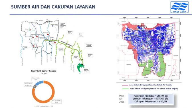 Sumber air dan cakupan layanan PAM Jaya (PAM Jaya)