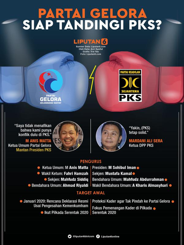 Infografis Partai Gelora Siap Tandingi PKS? (Liputan6.com/Triyasni)