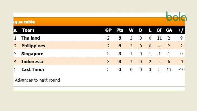Klasemen Grup B Piala AFF 2018.