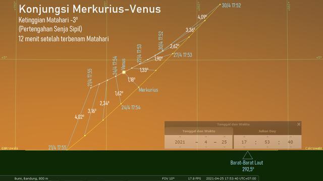Konjungsi Merkurius-Venus di Langit pada 21-30 April 2021. Sumber: Stellarium PC 0.20.4 via LAPAN.go.id