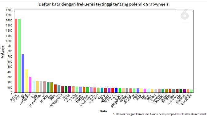 Daftar kata dengan frekuensi tertinggi tentang polemik Grabwheels. Dibuat di ChartGo.com