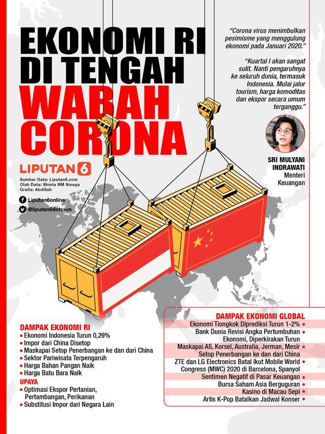 Infografis Ekonomi Indonesia di Tengah Wabah Corona