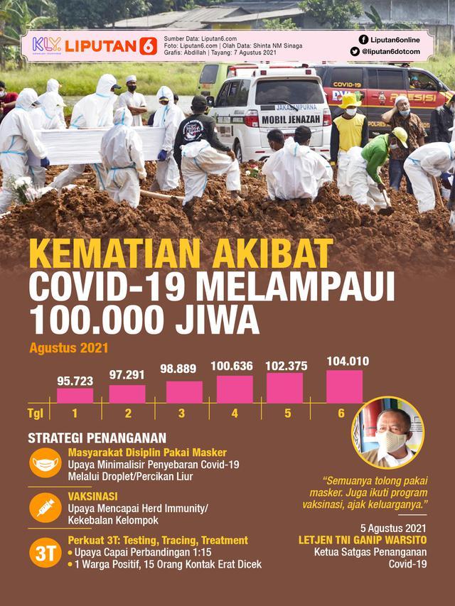Infografis Kematian Akibat Covid-19 Melampaui 100.000 Jiwa (Liputan6.com/Abdillah)