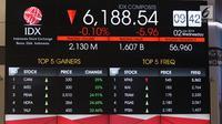 Layar monitor pergerakan saham di gedung Bursa Efek Indonesia, Jakarta, Rabu (2/1). Indeks Harga Saham Gabungan (IHSG) pada pembukaan perdagangan saham 2019 menguat 10,4 poin atau 0,16% ke 6.204. (Liputan6.com/Angga Yuniar)