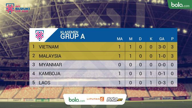 Klasemen Grup A Piala AFF 2018 matchday ke-1. (Bola.com/Dody Iryawan)