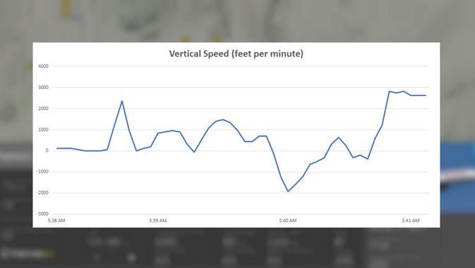 Kecepatan vertikal (vertical speed) Ethiopian Airlines ET 302 (Flightradar24)