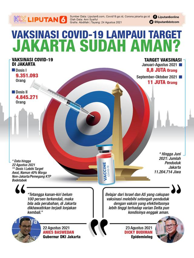 Infografis Vaksinasi Covid-19 Lampaui Target, Jakarta Sudah Aman? (Liputan6.com/Abdillah)